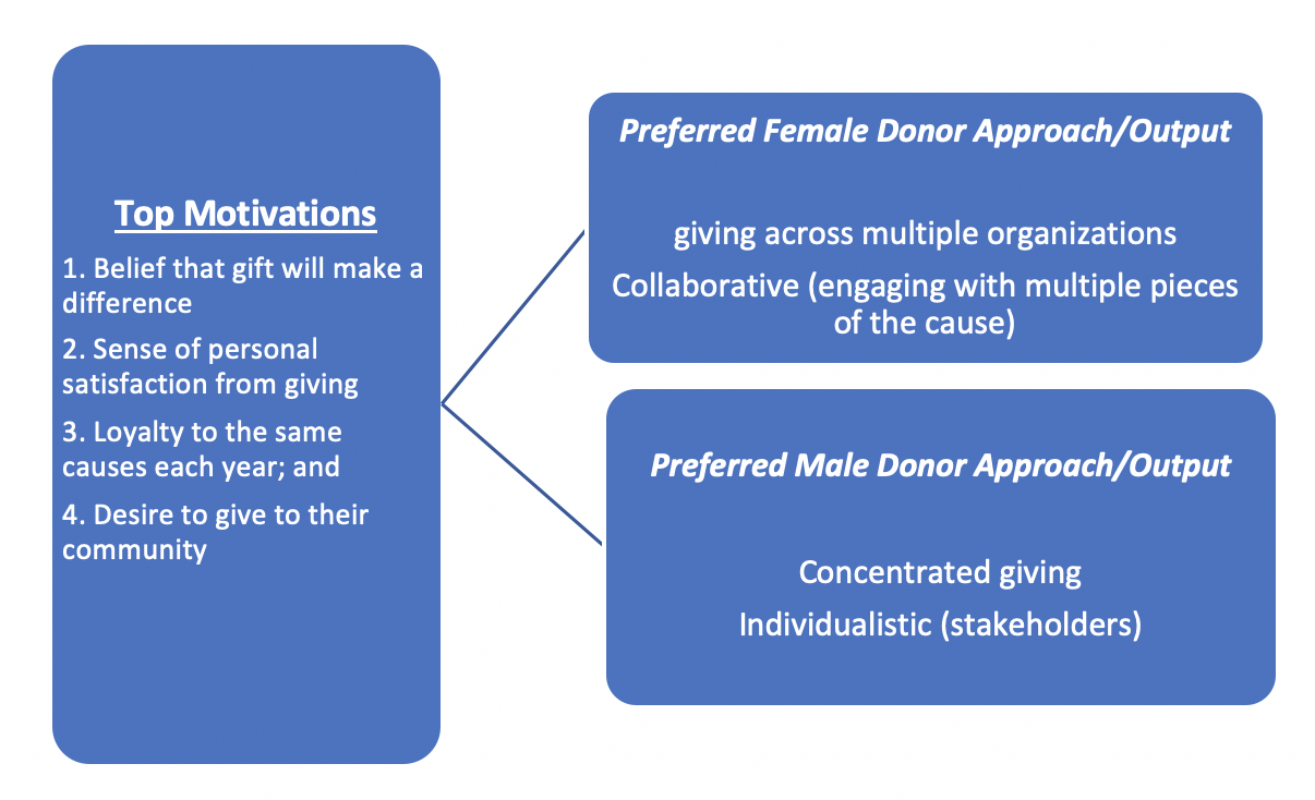 Generalized Preferred Donor Approaches by Gender