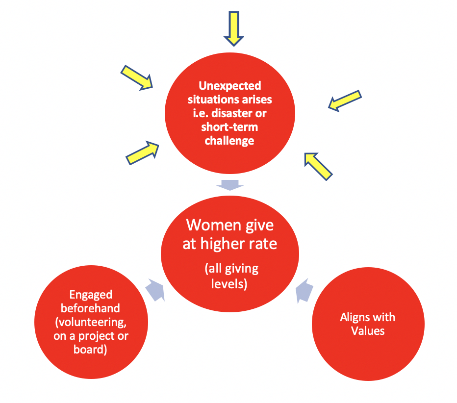 Motivators leading to females' higher giving rate